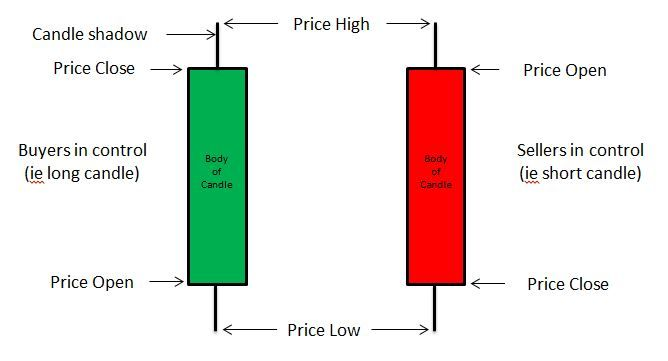 How To Read Candlestick Green Candle Candlestick Chart Candlesticks