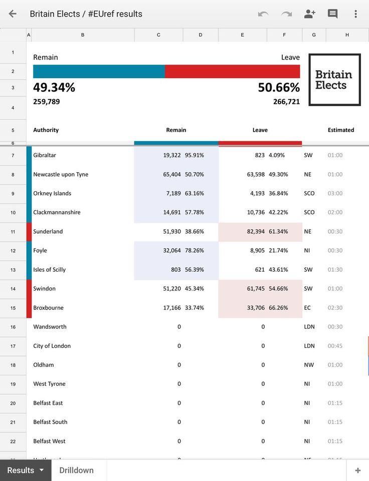 nice Ντέρμπι στην Βρετανία – Τα πρώτα αποτελέσματα του δημοψηφίσματος