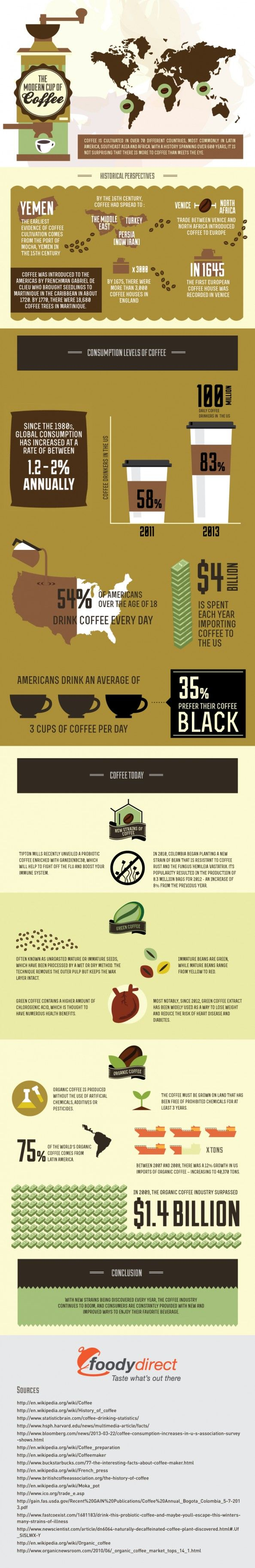 #infografia La tasa de café | The cup of cofee #infographic