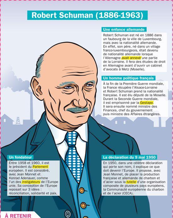 Un des pères de l'Europe : Robert Schuman (1886-1963)
