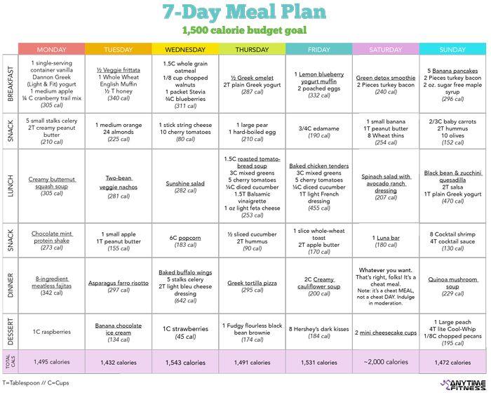 10 Free Healthy Menu Plans Healthy Diet Meal Plan Diet Plan Menu Diet Meal Plans