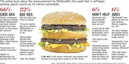 Food, Folks and Fat: McDonald's Calorie Counts   Sentiment Tracker - WSJ.com #obesity #exercise #junkfood #eatcleantraindirty #paleo #diabetes #stroke #cancer #lifesciences #lowcarb #health #wellness #illness #metabolic #dementia #ageing #WHO