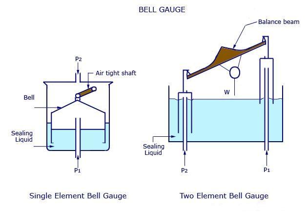 ca76694d0367dd7f3b9ba788c41801dd - Application Of Air Pressure Examples