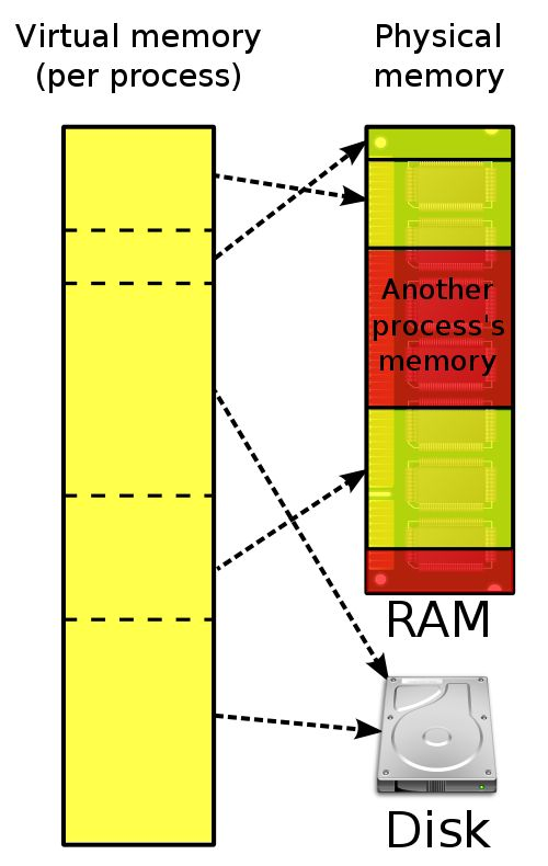 """Many operating systems can """"trick"""" programs into using memory scattered around the hard disk and RAM as if it is one continuous chunk of memory, called virtual memory."""