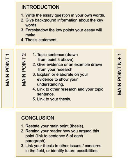 Help essay structure