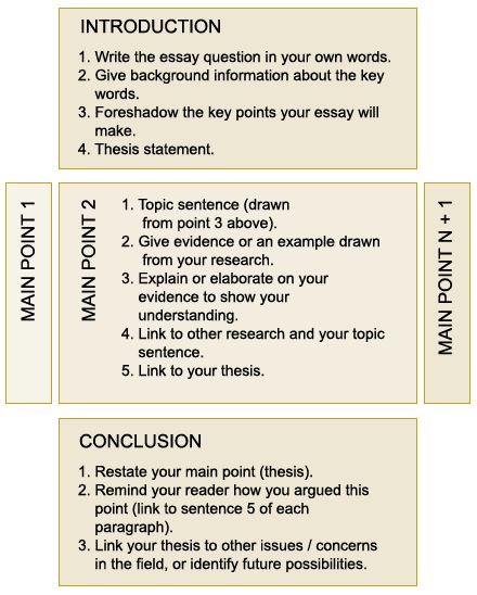 essay structure learning labthree parts of an essay see link below for long description