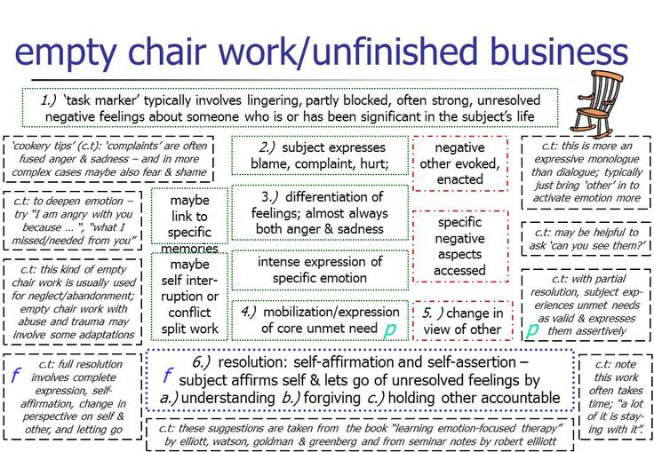 "What is Chairwork? Chairwork is a psychotherapeutic technique that takes two basic forms. To start, two chairs are placed several feet apart – each facing the other. In the ""Empty Chair"" version, the patient sits in one chair and tries to imagine an important person or figure in their life – past, present, or future. They then talk to this person as if he or she were actually there. For example, a patient who has been grieving over a loss can ""speak"" to the person who is no longer in their…"