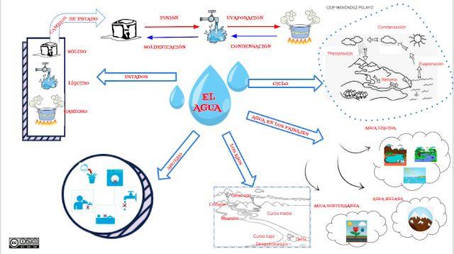 Visualización sobre el tema del agua de Gemma Sol