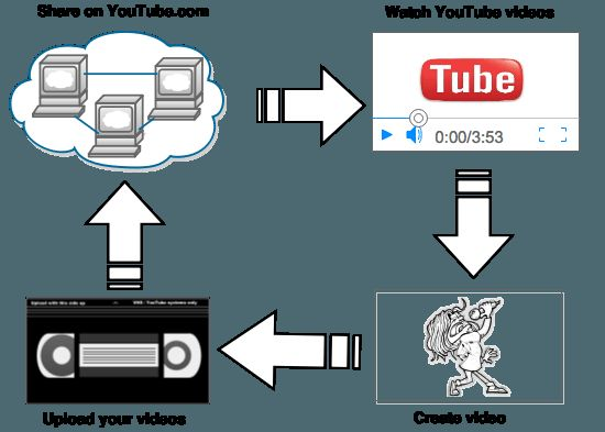 YouTube video creatie cyclus