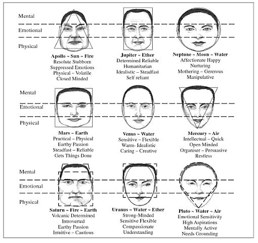 Face shapes chinese face reading 1-16-15