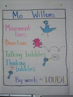 What do you notice in Mo Willems books?  I LOVE Mo Willems' books! He rocks!Schools Ideas, Author Studies, Anchor Charts, Mo Willems, Languages Art, Tomorrow Leader, Author Study, Anchors Charts, Teaching Tomorrow