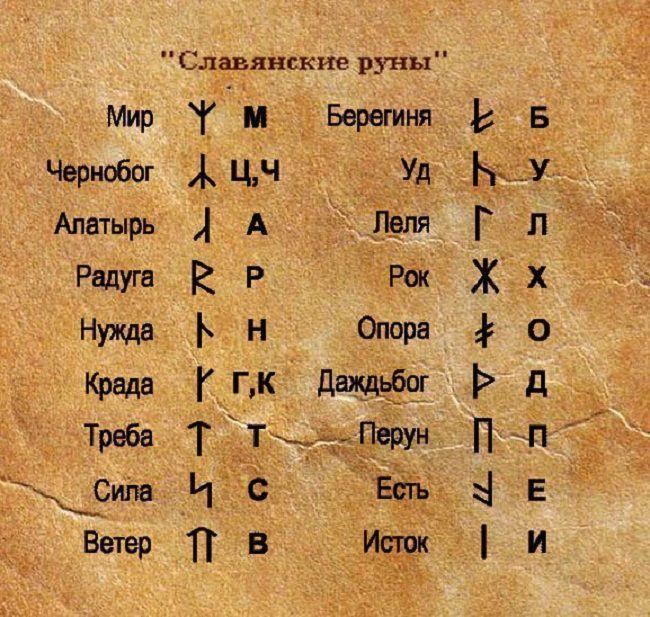 Славянские руны в картинках с описанием