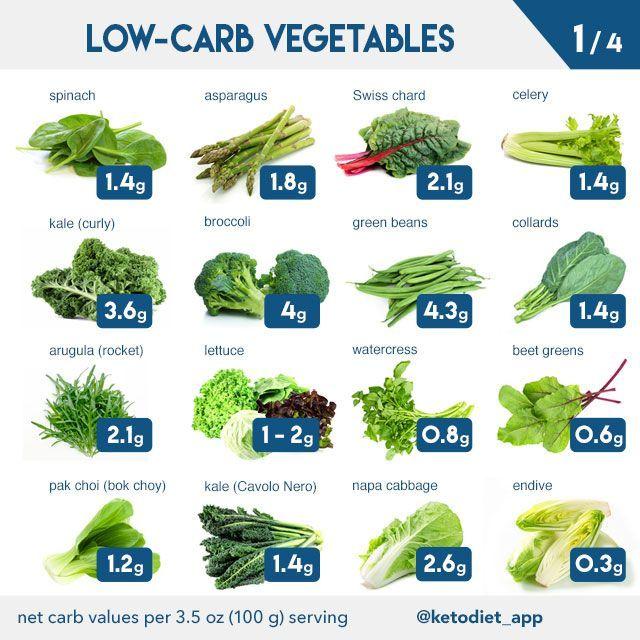 que verduras comer en dieta keto