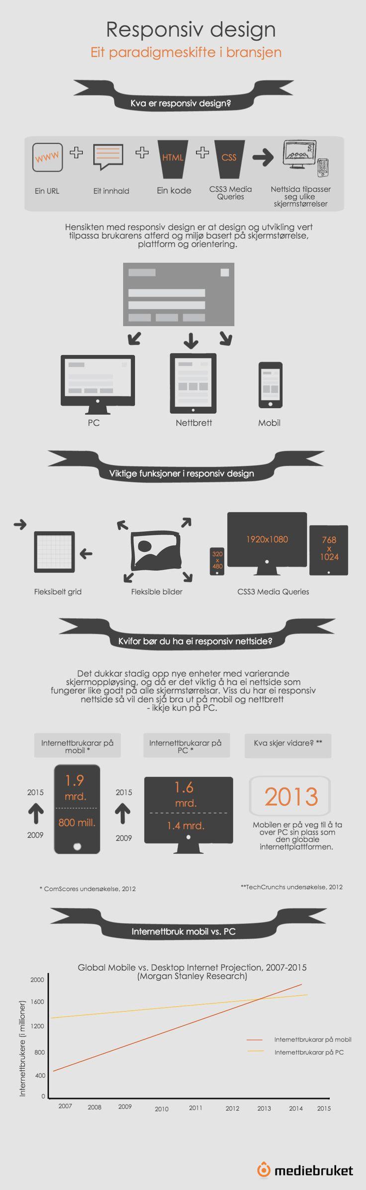 Responsiv design: Eit paradigmeskifte i bransjen #responsivdesign #webutvikling #nettside