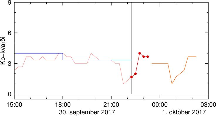 NOAA/SWPC DATA VIA The Icelandic Meteorological office. This short-term space weather prediction graph is considered the most accurate. It can be used as an indicator of the auroral activity for the next few hours. The horizontal time-axis shows the time of day today (UTC), its total length is 12 hours and the time is marked every 3 hours. The prediction is based on measurements of particle flux from the Sun at the ACE-satellite located in the libration point L1 between the Sun and Earth.