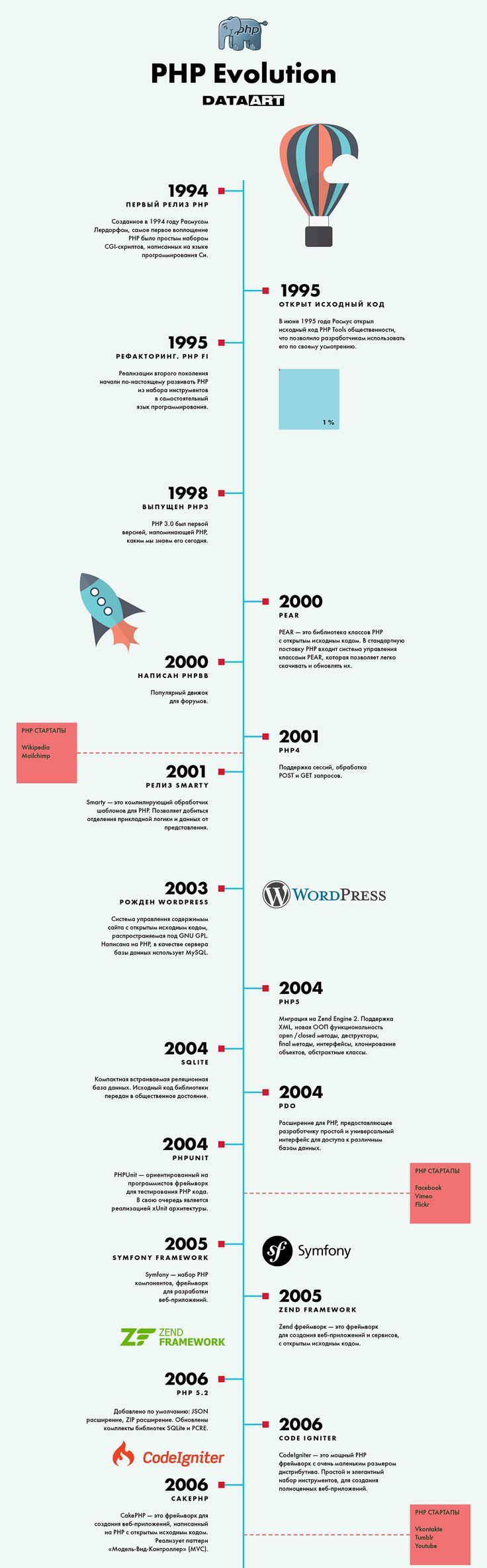 История PHP: инфографика