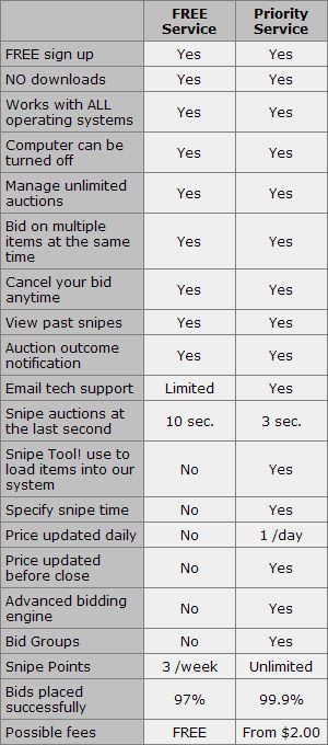 AuctionStealer UK - Free online ebay auction sniper software free ebay sniper esnipe ebay snipe site e snipe auctions ebay auction sniper site bid sniper
