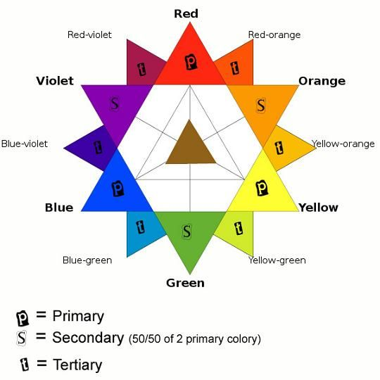 10 best color theory images on Pinterest Color theory, Braces - color wheel chart