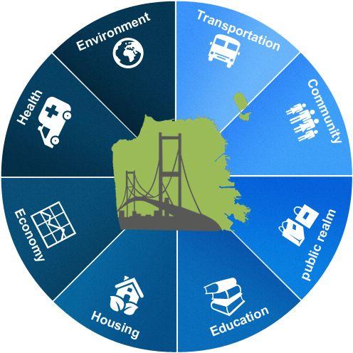Sustainable Communities Index