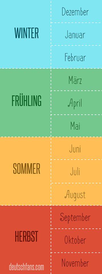 Las estaciones del año y los meses
