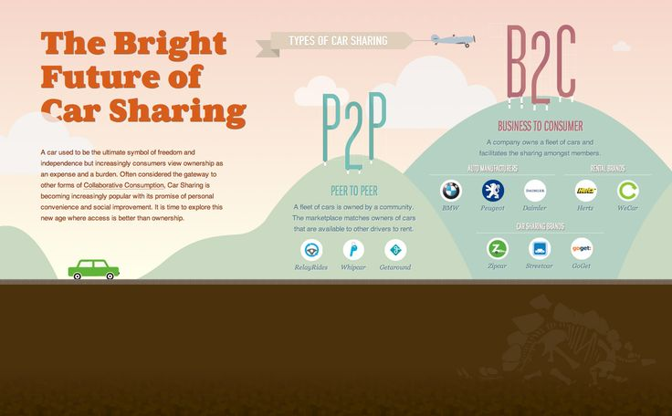 An interactive infographic on The Bright Future of Car Sharing by Hyperakt