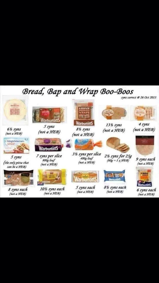 Slimming world syns for bread