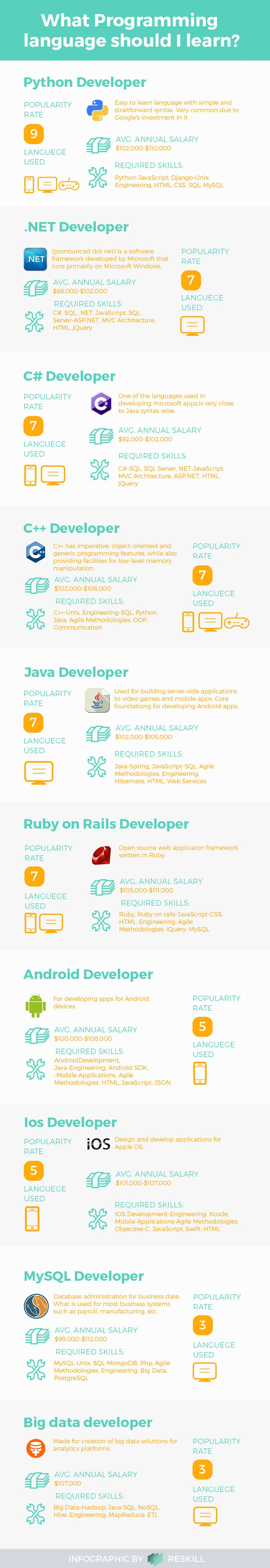 71 best computer programming images on pinterest computer what programming language should i learn infographic computer baditri Gallery