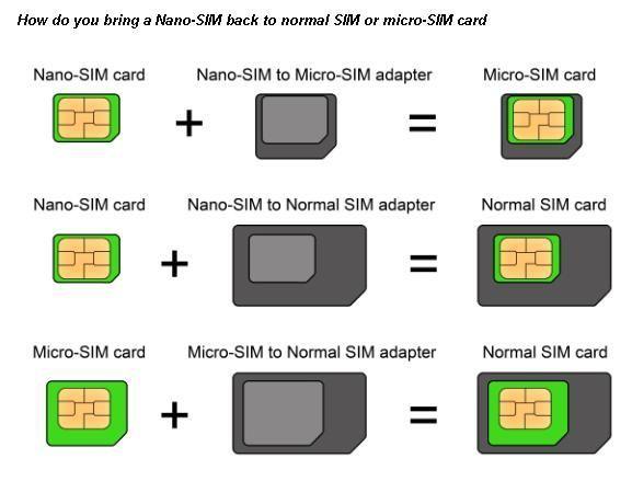 Nano-SIM back to normal SIM or micro-SIM card | CompTIA A+ ...