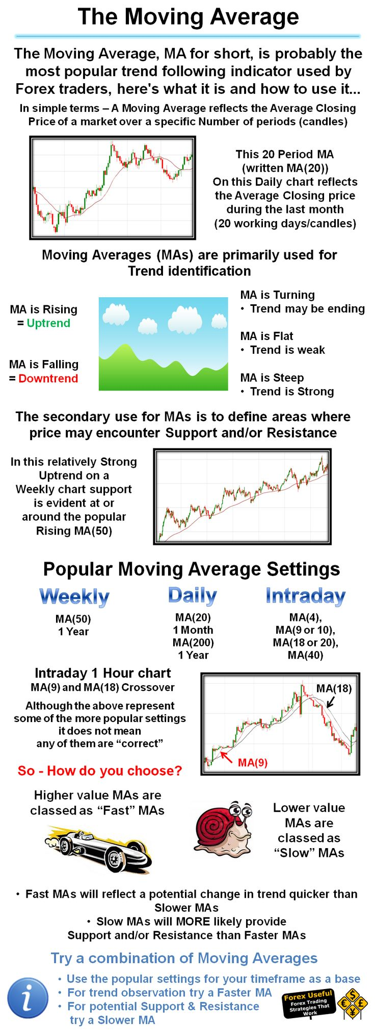 How to calculate moving average in forex