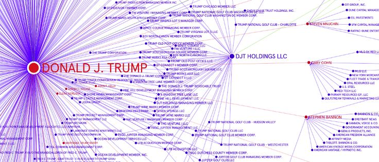 The Trump Network Mapping the network of power relations around Donald Trump.
