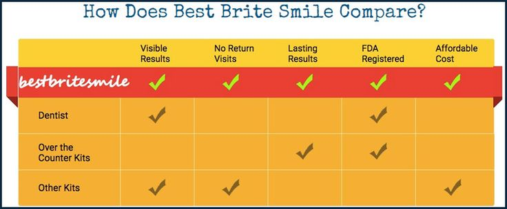 Best Brite Smile uses natural ingredients to get rid of teeth stains. ... It comes in an internet exclusive risk free trial. click on the link given below to order best brite smile teeth whitening pen.   - http://bestbritesmile.net/