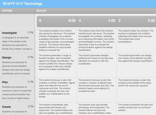Technology (IB MYP IV-V)