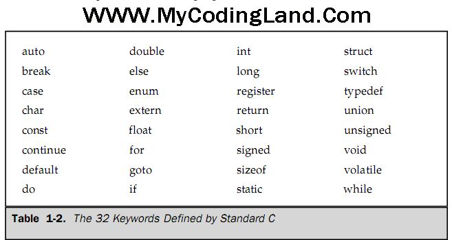 Keywords in C Programming Language - My Coding Land - A Land For - specific language programmer resume