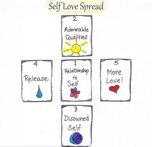 Self love spread. This looks like it's worth a try.