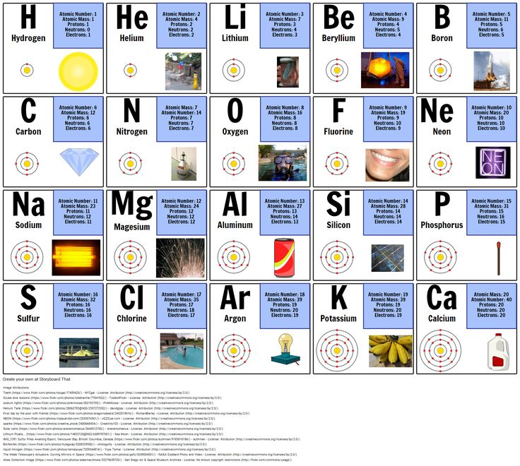 Periodic Table of Elements Electron configuration