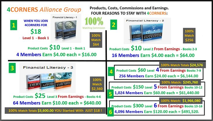 One $18 Investment  Potential To Earn Over $10,000 In 30-90 Days Factual Watch The Video For Review