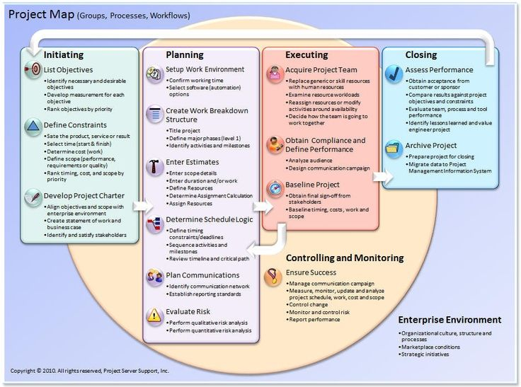 Project map... An attractive representation of the four project stages