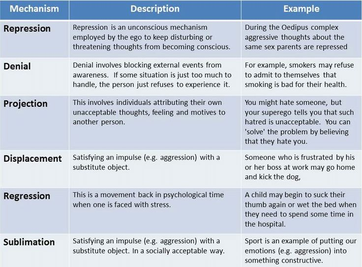 Freud's list of defense mechanisms in psychoanalytic theory