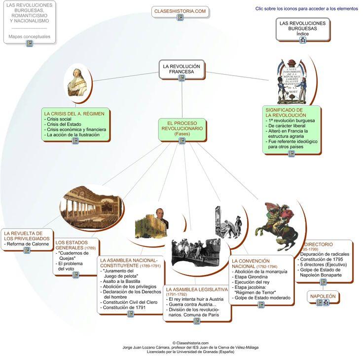 Mapa conceptual de la Revolución francesa.