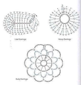 Patrones de pendientes en crochet | El blog de LosAbalorios.com