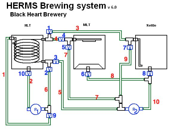 Automated Herms System Page 9 Home Brew Forums Beer Brewing