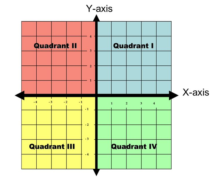 17 best 6th Grade Math images on Pinterest Coordinate planes - graph paper with axis