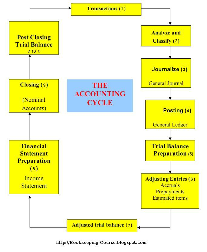 Learn Accounting Online - Home | Facebook