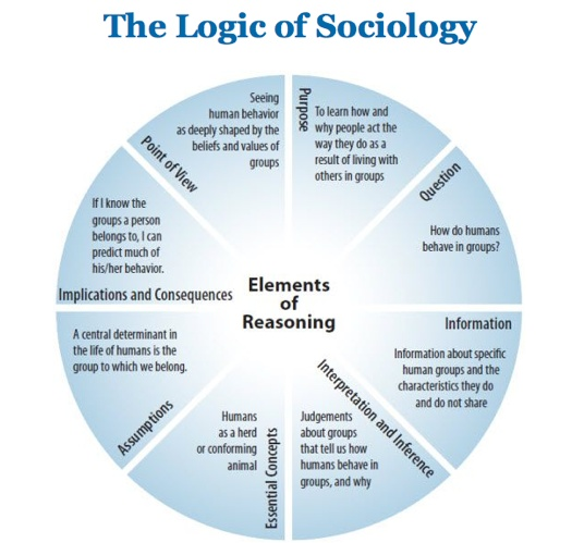 an introduction of the sociological imagination in the essay the promise by cw mills The sociological imagination  move towards our task in using the sociological imagination wright mills implies that the feelings of  its promise ' (p6) in.