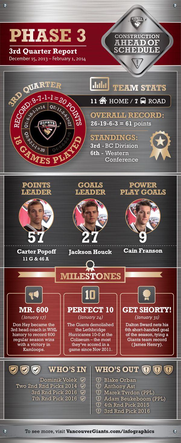 2013/14 Third Quarter Report