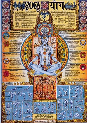 Detailed Information from the Yoga Chakra Chart