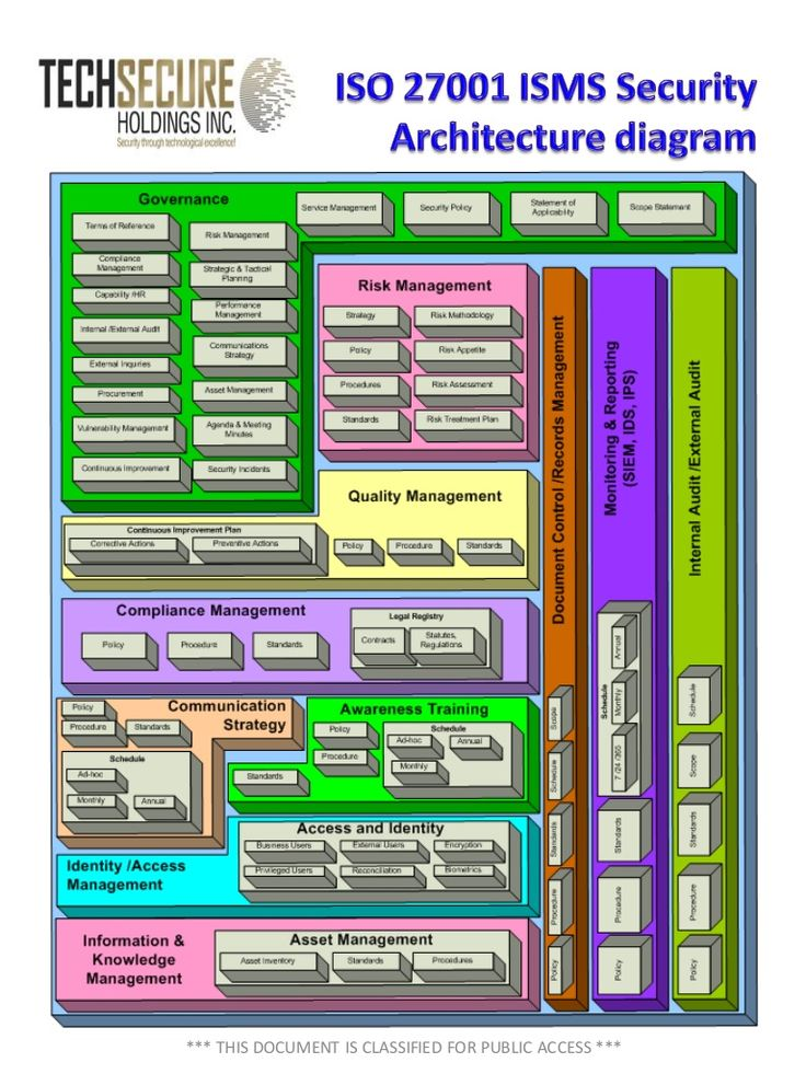 Information Technology Management: 28 Best ISO27000 Series (2013 Mostly, Also 2005) Images On
