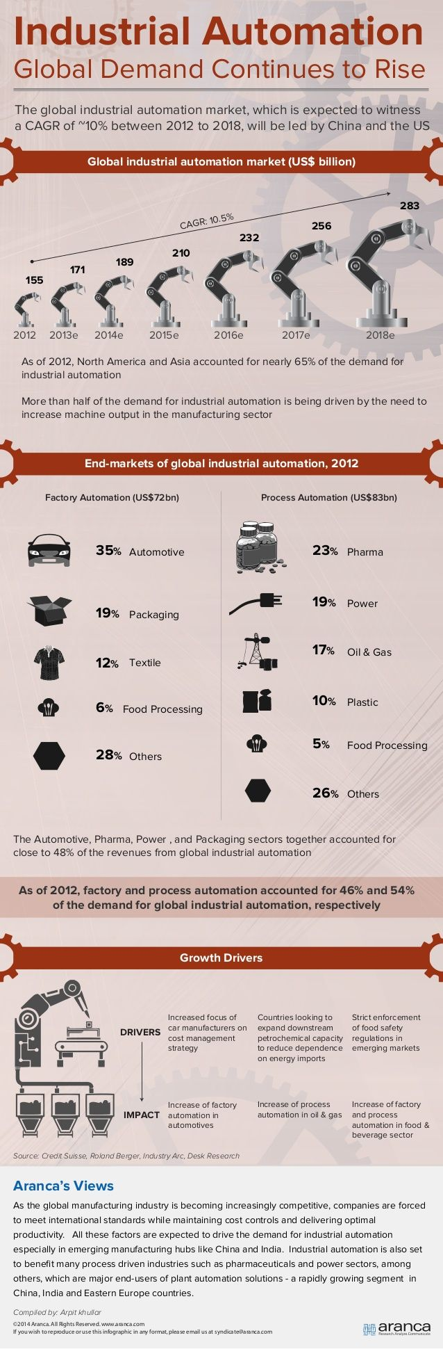 Global #industrial_automation #infographics