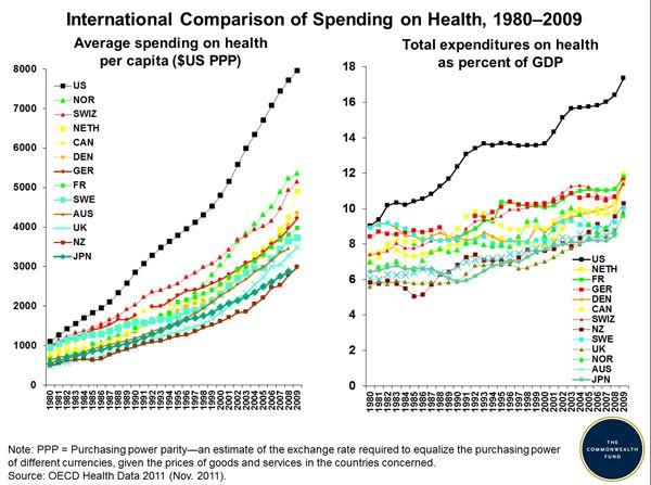 Gasto en sanidad per capita
