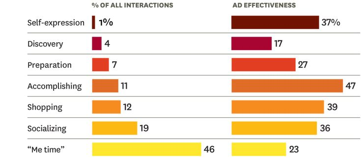 HBR:  How people really use mobile (Link: http://hbr.org/2013/01/how-people-really-use-mobile/ar/1)